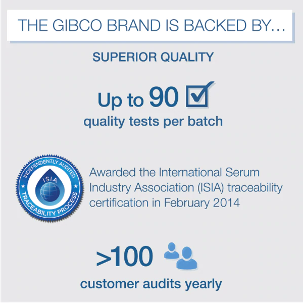 Gibco brand is backed by superior quality