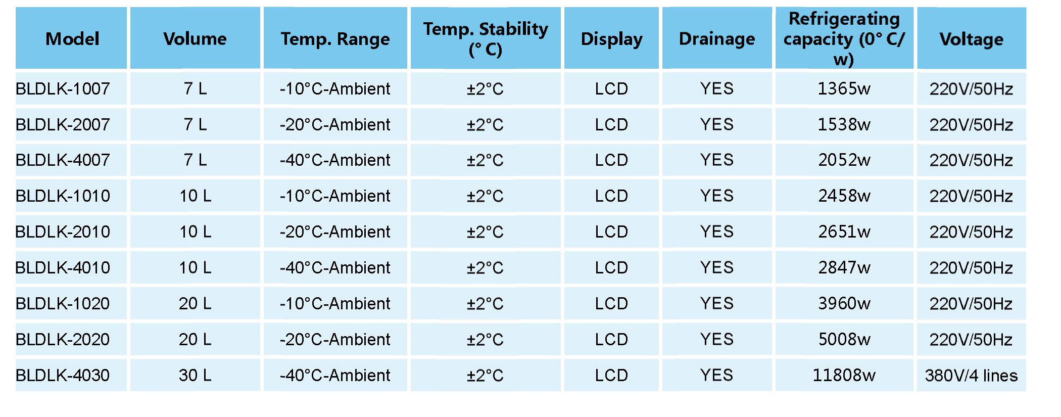 DLK Series Low Temperature Cooling Machine data
